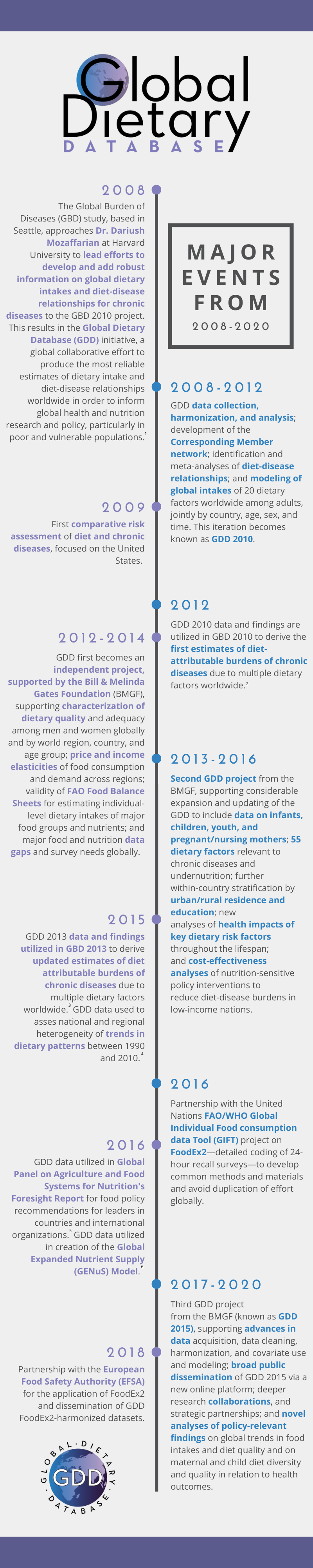 GDD timeline of major events, 2008-2020